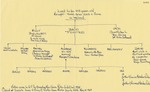 26. Porter Family Tree by Bern Porter and Annie Porter